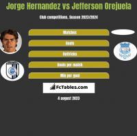 Jorge Hernandez vs Jefferson Orejuela h2h player stats