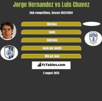 Jorge Hernandez vs Luis Chavez h2h player stats