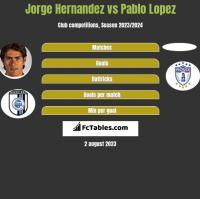 Jorge Hernandez vs Pablo Lopez h2h player stats