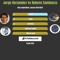 Jorge Hernandez vs Rubens Sambueza h2h player stats