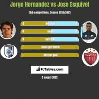 Jorge Hernandez vs Jose Esquivel h2h player stats