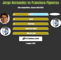 Jorge Hernandez vs Francisco Figueroa h2h player stats