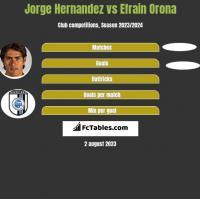 Jorge Hernandez vs Efrain Orona h2h player stats