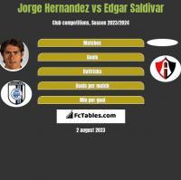Jorge Hernandez vs Edgar Saldivar h2h player stats