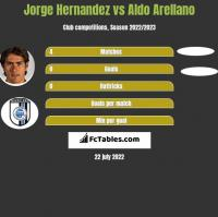 Jorge Hernandez vs Aldo Arellano h2h player stats