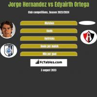 Jorge Hernandez vs Edyairth Ortega h2h player stats