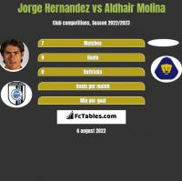 Jorge Hernandez vs Aldhair Molina h2h player stats