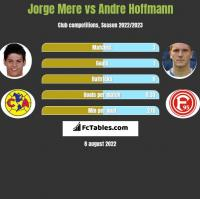 Jorge Mere vs Andre Hoffmann h2h player stats