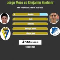 Jorge Mere vs Benjamin Huebner h2h player stats