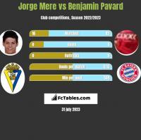 Jorge Mere vs Benjamin Pavard h2h player stats