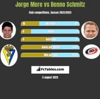 Jorge Mere vs Benno Schmitz h2h player stats