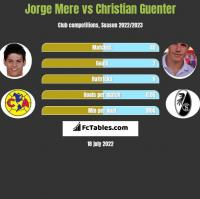 Jorge Mere vs Christian Guenter h2h player stats