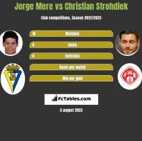 Jorge Mere vs Christian Strohdiek h2h player stats