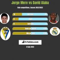 Jorge Mere vs David Alaba h2h player stats