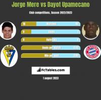 Jorge Mere vs Dayot Upamecano h2h player stats