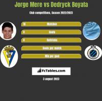 Jorge Mere vs Dedryck Boyata h2h player stats