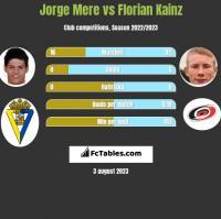 Jorge Mere vs Florian Kainz h2h player stats