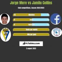Jorge Mere vs Jamilu Collins h2h player stats