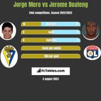 Jorge Mere vs Jerome Boateng h2h player stats
