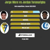Jorge Mere vs Jordan Torunarigha h2h player stats