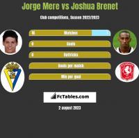 Jorge Mere vs Joshua Brenet h2h player stats