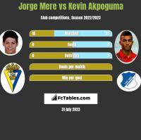 Jorge Mere vs Kevin Akpoguma h2h player stats