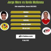 Jorge Mere vs Kevin McKenna h2h player stats