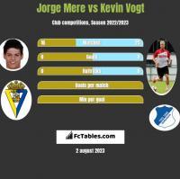 Jorge Mere vs Kevin Vogt h2h player stats