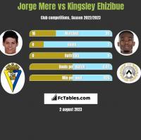 Jorge Mere vs Kingsley Ehizibue h2h player stats