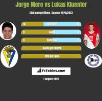 Jorge Mere vs Lukas Kluenter h2h player stats