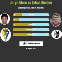 Jorge Mere vs Lukas Kuebler h2h player stats