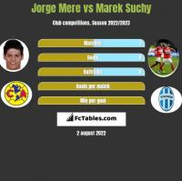 Jorge Mere vs Marek Suchy h2h player stats