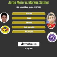 Jorge Mere vs Markus Suttner h2h player stats