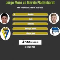 Jorge Mere vs Marvin Plattenhardt h2h player stats