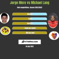 Jorge Mere vs Michael Lang h2h player stats