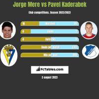 Jorge Mere vs Pavel Kaderabek h2h player stats