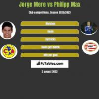 Jorge Mere vs Philipp Max h2h player stats