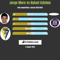 Jorge Mere vs Rafael Czichos h2h player stats