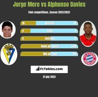 Jorge Mere vs Alphonso Davies h2h player stats