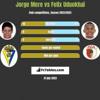 Jorge Mere vs Felix Uduokhai h2h player stats