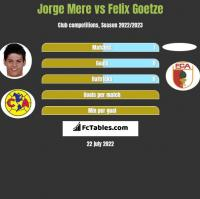 Jorge Mere vs Felix Goetze h2h player stats