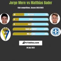 Jorge Mere vs Matthias Bader h2h player stats