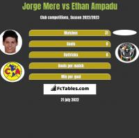 Jorge Mere vs Ethan Ampadu h2h player stats