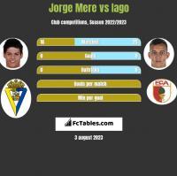 Jorge Mere vs Iago h2h player stats