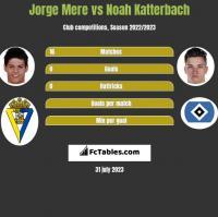 Jorge Mere vs Noah Katterbach h2h player stats