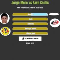 Jorge Mere vs Sava Cestic h2h player stats