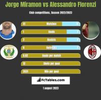 Jorge Miramon vs Alessandro Florenzi h2h player stats