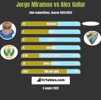 Jorge Miramon vs Alex Gallar h2h player stats