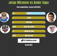 Jorge Miramon vs Ander Capa h2h player stats