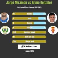 Jorge Miramon vs Bruno Gonzalez h2h player stats